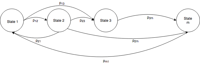 A simplified markov chain.